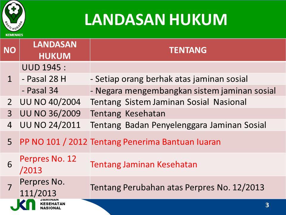 JAMINAN KESEHATAN NASIONAL LANDASAN HUKUM KEMENKES 3 NO LANDASAN HUKUM TENTANG 1 UUD 1945 : - Pasal 28 H- Setiap orang berhak atas jaminan sosial - Pa