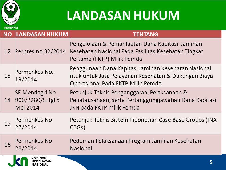 PROSEDUR PELAYANAN Pelayanan kesehatan rawat inap di Rumah Sakit Kabupaten/Kota, RS Provinsi dan UPT Dinkes Prov.