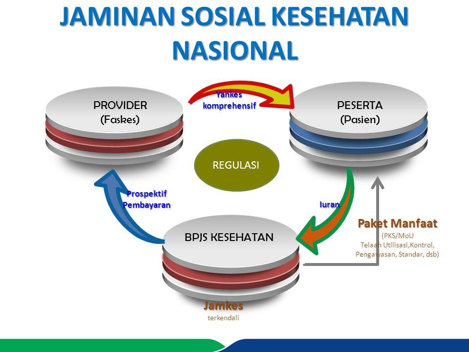 PROVIDER (Faskes) BPJS KESEHATAN JAMINAN SOSIAL KESEHATAN NASIONAL PESERTA (Pasien) Yankeskomprehensif Prospektif Pembayaran Iuran Paket Manfaat (PKS/
