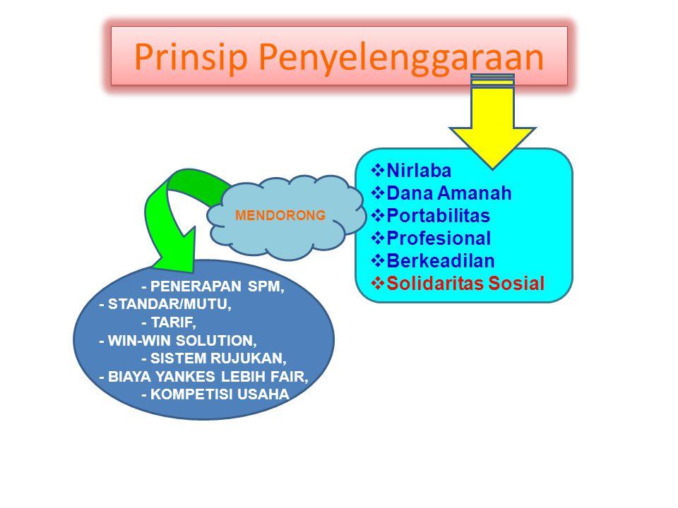 MENDORONG Prinsip Penyelenggaraan  Nirlaba  Dana Amanah  Portabilitas  Profesional  Berkeadilan  Solidaritas Sosial - PENERAPAN SPM, - STANDAR/M