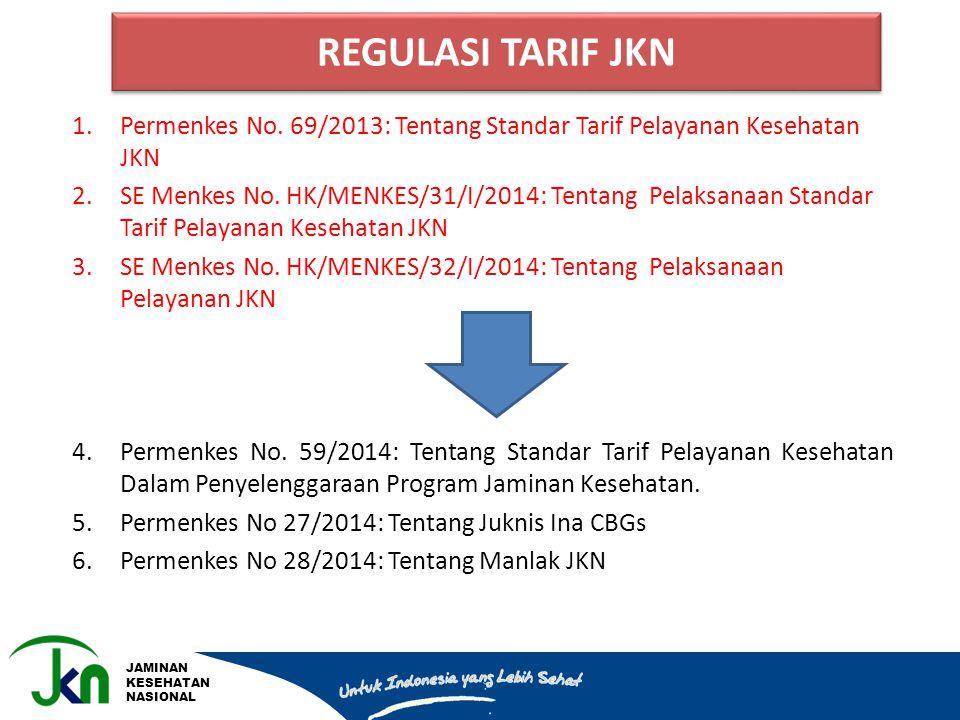 JAMINAN KESEHATAN NASIONAL 1.Permenkes No. 69/2013: Tentang Standar Tarif Pelayanan Kesehatan JKN 2.SE Menkes No. HK/MENKES/31/I/2014: Tentang Pelaksa