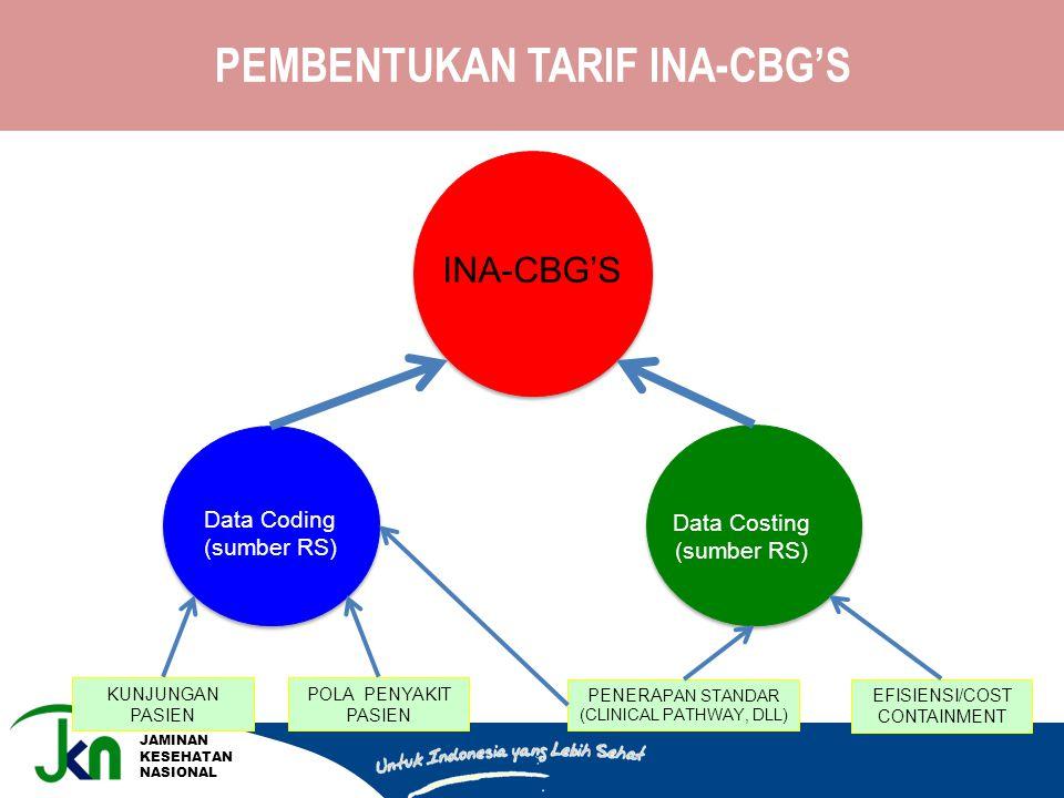 JAMINAN KESEHATAN NASIONAL Data Coding (sumber RS) Data Costing (sumber RS) INA-CBG'S PENERA PAN STANDAR (CLINICAL PATHWAY, DLL) EFISIENSI/COST CONTAI