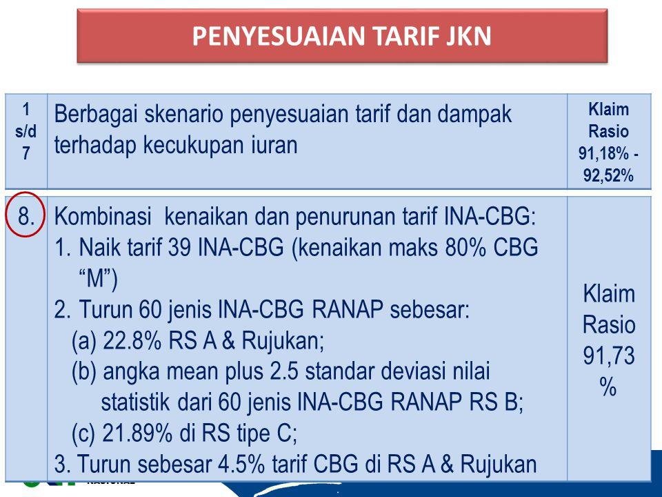 """JAMINAN KESEHATAN NASIONAL 9 8.Kombinasi kenaikan dan penurunan tarif INA-CBG: 1.Naik tarif 39 INA-CBG (kenaikan maks 80% CBG """"M"""") 2.Turun 60 jenis IN"""