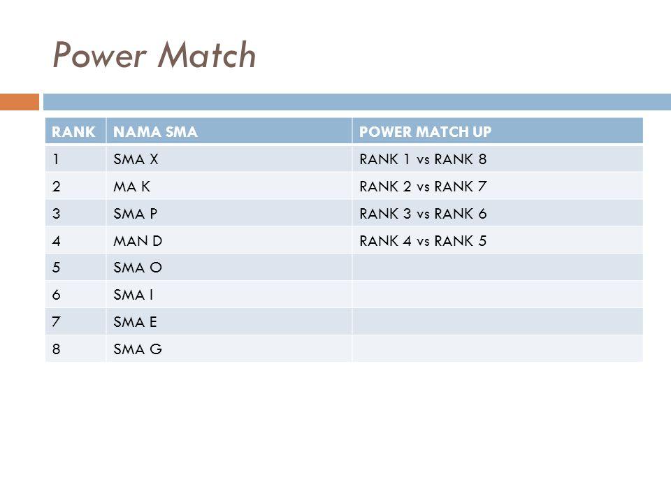 Power Match RANKNAMA SMAPOWER MATCH UP 1SMA XRANK 1 vs RANK 8 2MA KRANK 2 vs RANK 7 3SMA PRANK 3 vs RANK 6 4MAN DRANK 4 vs RANK 5 5SMA O 6SMA I 7SMA E