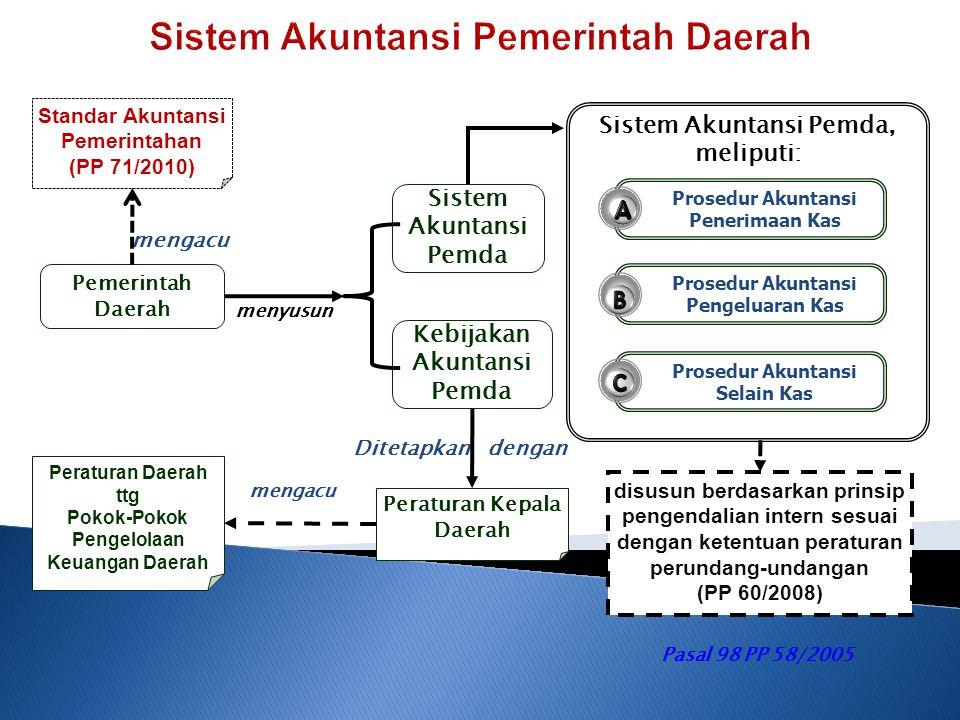 Prosedur Akuntansi Selain Kas Standar Akuntansi Pemerintahan (PP 71/2010) Sistem Akuntansi Pemda Pemerintah Daerah menyusun mengacu Prosedur Akuntansi