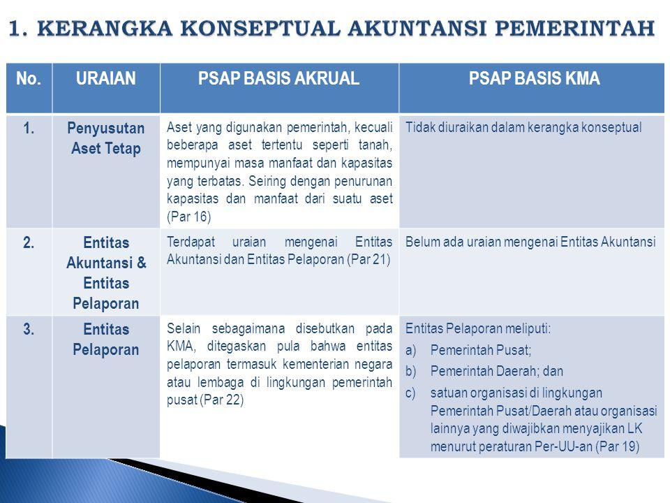 No.URAIANPSAP BASIS AKRUAL PSAP BASIS KMA 1.Penyusutan Aset Tetap Aset yang digunakan pemerintah, kecuali beberapa aset tertentu seperti tanah, mempunyai masa manfaat dan kapasitas yang terbatas.