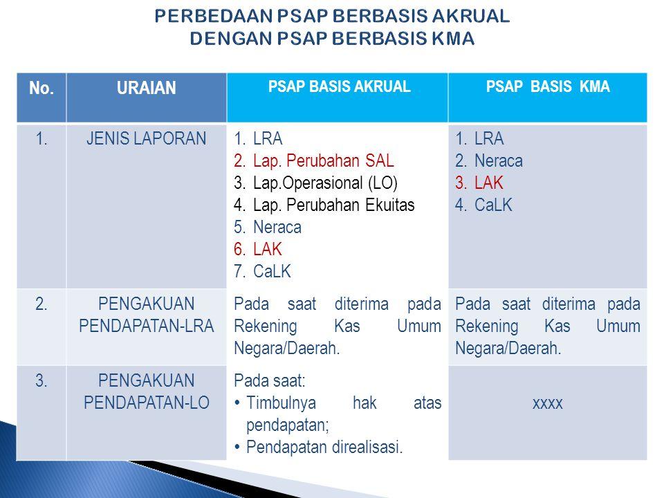 PERBEDAAN PSAP BERBASIS AKRUAL DENGAN PSAP BERBASIS KMA No.URAIAN PSAP BASIS AKRUALPSAP BASIS KMA 1.JENIS LAPORAN1.LRA 2.Lap.
