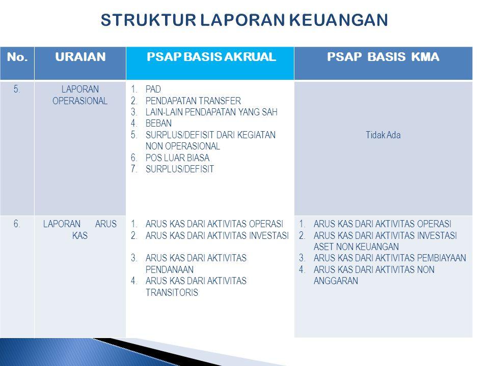 STRUKTUR LAPORAN KEUANGAN No.URAIAN PSAP BASIS AKRUALPSAP BASIS KMA 5.LAPORAN OPERASIONAL 1.PAD 2.PENDAPATAN TRANSFER 3.LAIN-LAIN PENDAPATAN YANG SAH 4.BEBAN 5.SURPLUS/DEFISIT DARI KEGIATAN NON OPERASIONAL 6.POS LUAR BIASA 7.SURPLUS/DEFISIT Tidak Ada 6.LAPORAN ARUS KAS 1.ARUS KAS DARI AKTIVITAS OPERASI 2.ARUS KAS DARI AKTIVITAS INVESTASI 3.ARUS KAS DARI AKTIVITAS PENDANAAN 4.ARUS KAS DARI AKTIVITAS TRANSITORIS 1.ARUS KAS DARI AKTIVITAS OPERASI 2.ARUS KAS DARI AKTIVITAS INVESTASI ASET NON KEUANGAN 3.ARUS KAS DARI AKTIVITAS PEMBIAYAAN 4.ARUS KAS DARI AKTIVITAS NON ANGGARAN