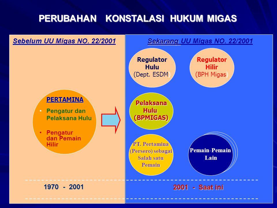 Pengatur dan Pelaksana Hulu Pengatur dan Pemain Hilir PelaksanaHulu(BPMIGAS) Regulator Hulu (Dept. ESDM) PT. Pertamina (Persero) sebagai Salah satu Pe