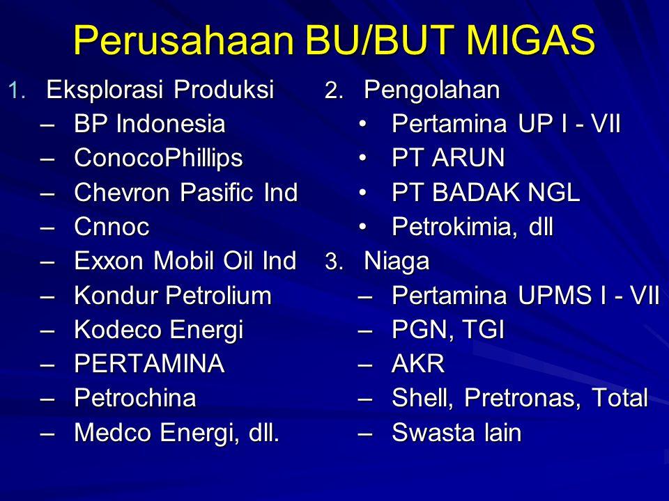 Perusahaan BU/BUT MIGAS 1. Eksplorasi Produksi –BP Indonesia –ConocoPhillips –Chevron Pasific Ind –Cnnoc –Exxon Mobil Oil Ind –Kondur Petrolium –Kodec