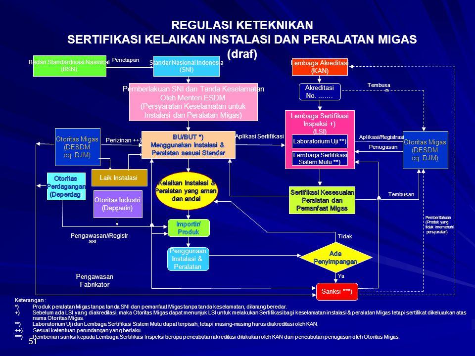 51 Pemberitahuan (Produk yang tidak \memenuhi persyaratan) Sanksi ***) Standar Nasional Indonesia (SNI) Pemberlakuan SNI dan Tanda Keselamatan Oleh Me