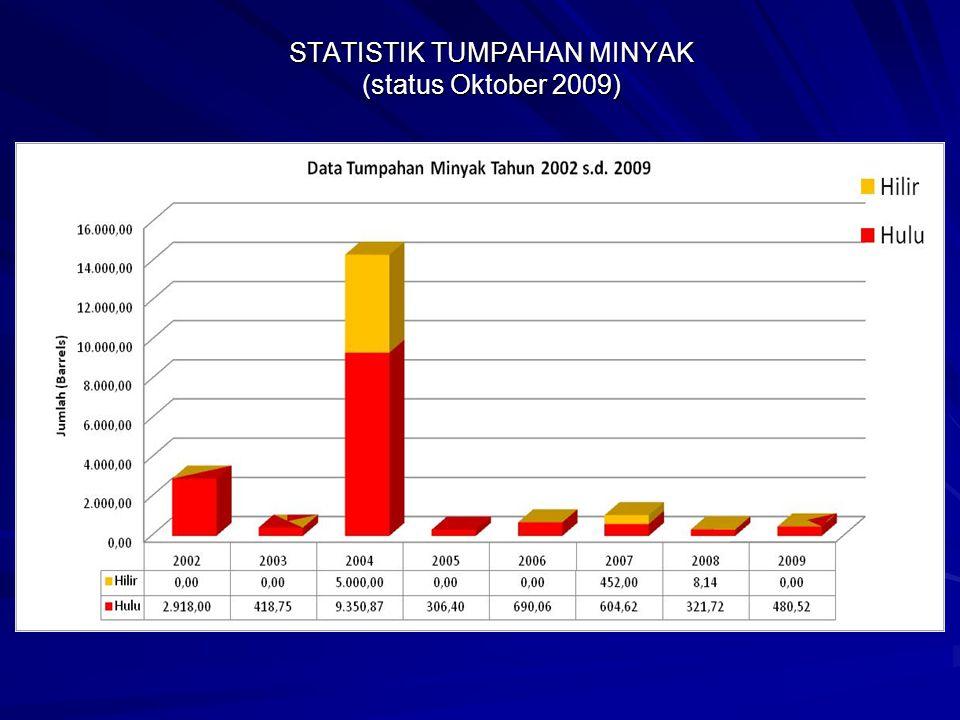STATISTIK TUMPAHAN MINYAK (status Oktober 2009)