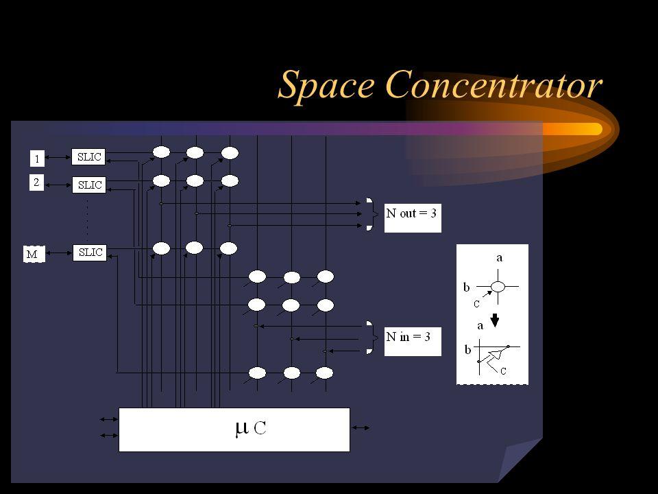 Space Concentrator FUNGSI : Menaikan efisiensi switching dimana GOS = 0.01 (untuk Indonesia) M = Jumlah Masukan (pelanggan) Cr= Calling Rate (Traffic