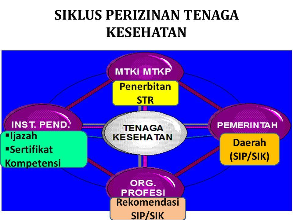 SIKLUS PERIZINAN TENAGA KESEHATAN Daerah (SIP/SIK) Penerbitan STR  Ijazah  Sertifikat Kompetensi Rekomendasi SIP/SIK