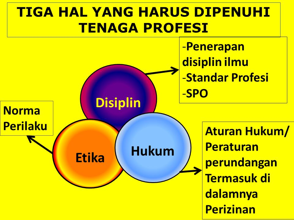 TIGA HAL YANG HARUS DIPENUHI TENAGA PROFESI Disiplin Etika Hukum -Penerapan disiplin ilmu -Standar Profesi -SPO Norma Perilaku Aturan Hukum/ Peraturan perundangan Termasuk di dalamnya Perizinan