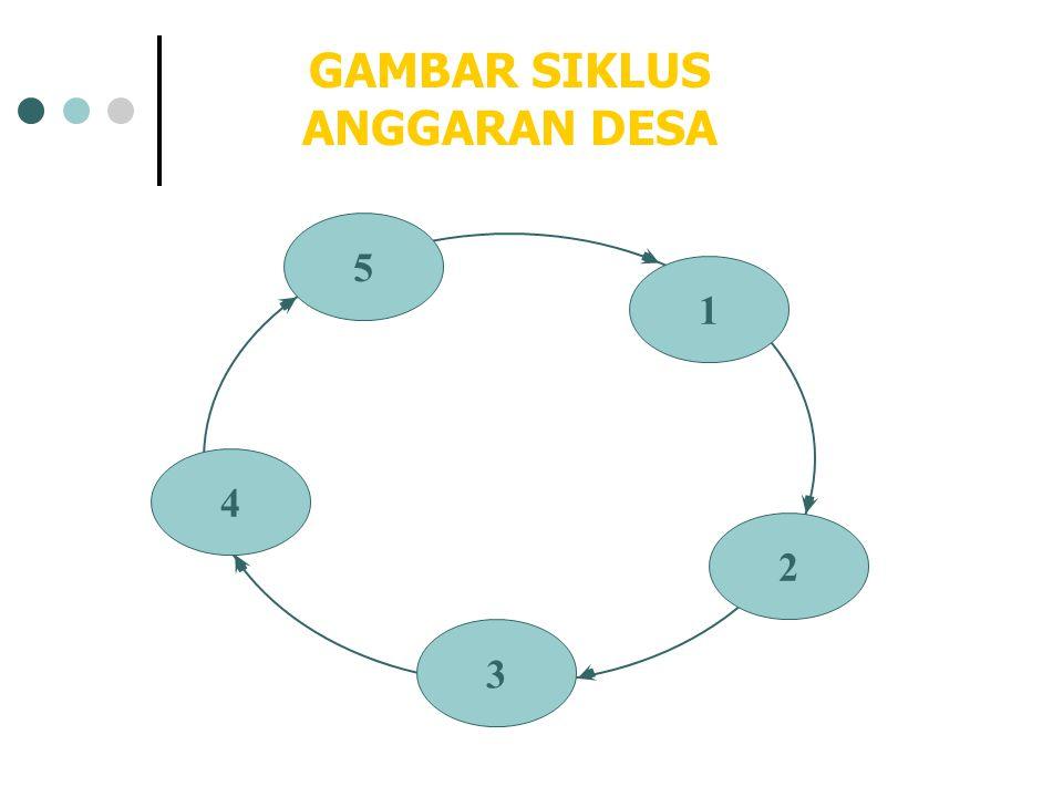 GAMBAR SIKLUS ANGGARAN DESA 5 1 2 3 4