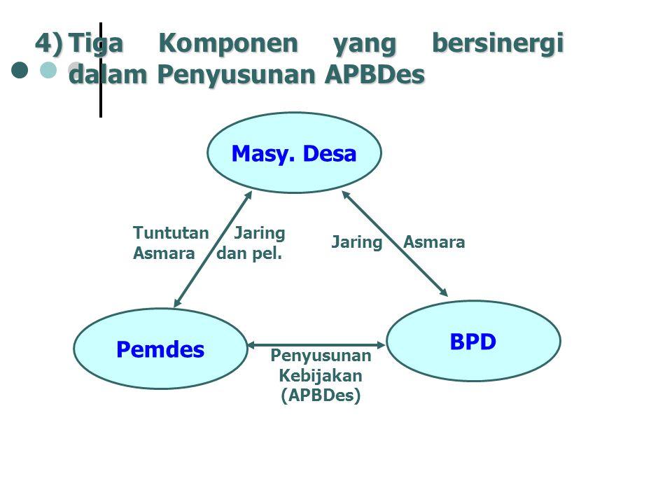 4)Tiga Komponen yang bersinergi dalam Penyusunan APBDes Masy. Desa Pemdes BPD Penyusunan Kebijakan (APBDes) Jaring Asmara Tuntutan Jaring Asmara dan p