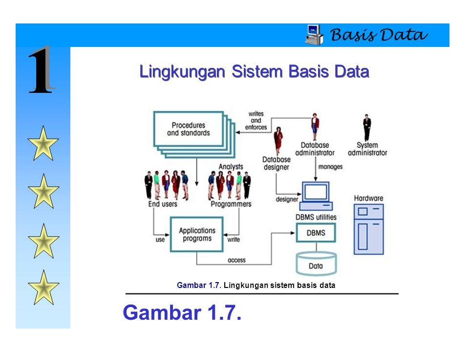 1 1 Basis Data Lingkungan Sistem Basis Data Gambar 1.7. Lingkungan sistem basis data Gambar 1.7.