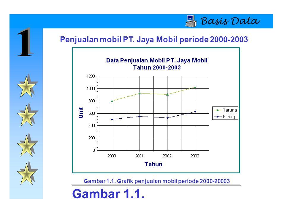 1 1 Basis Data Model Basis Data  Model Basis Data Berorientasi Objek (OO)  Struktur Dasar  Objek adalah penggambaran entitas pada dunia nyata atau kejadian-kejadian.