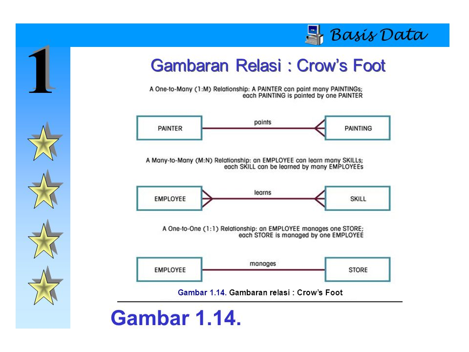 1 1 Basis Data Gambaran Relasi : Crow's Foot Gambar 1.14. Gambar 1.14. Gambaran relasi : Crow's Foot