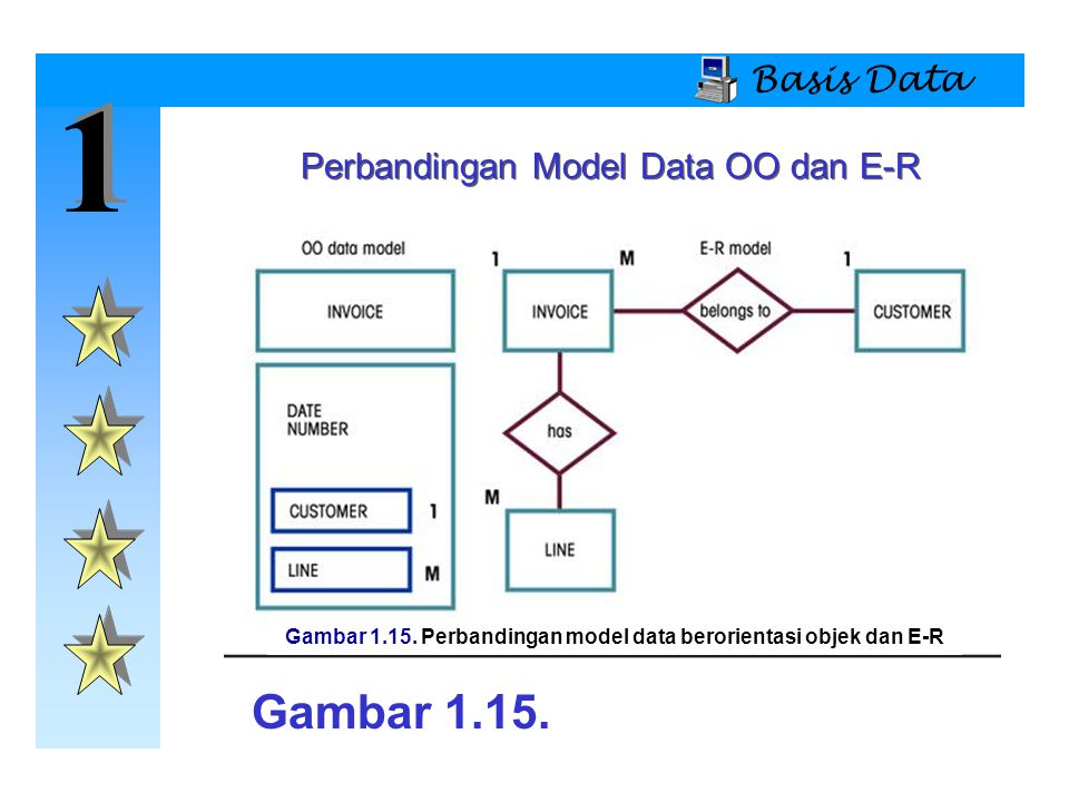 1 1 Basis Data Perbandingan Model Data OO dan E-R Gambar 1.15. Gambar 1.15. Perbandingan model data berorientasi objek dan E-R