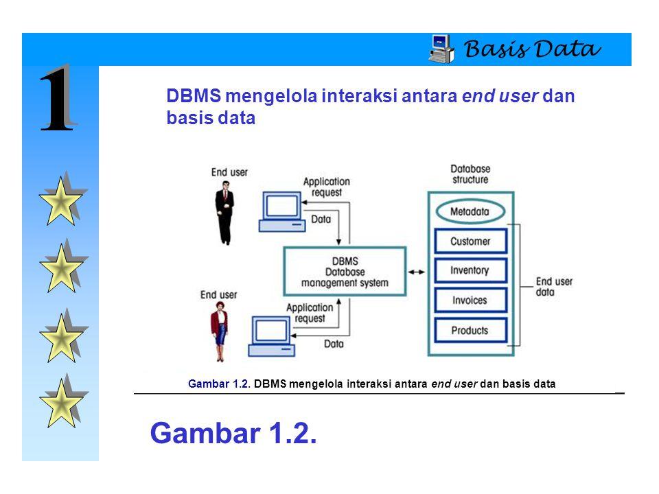 1 1 Basis Data Model Basis Data  Model Basis Data Berorientasi Objek (OO)  Keuntungan  Menambah isi semantik  Gambaran secara visual mencakup isi sematik  Integritas basis data  Struktur dan data keduanya independen  Kerugian  Tidak ada standard OODM  Navigasi pengaksesan data lebih kompleks  Agak sulit untuk dipelajari  Biaya sistem tinggi sedangkan transaksi rendah