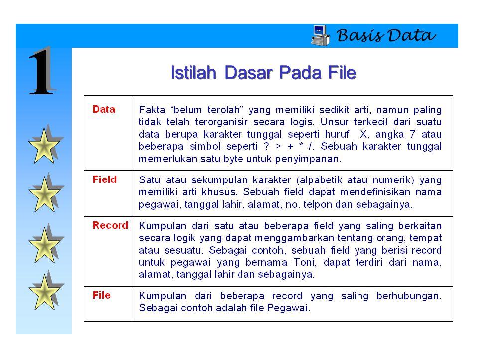 1 1 Basis Data Sistem Basis Data  Komponen Sistem Basis Data  Manusia/orang  Administrator sistem  Administrator basis data (DBA)  Perancang basis data  Sistem analis dan programmer  Pemakai (end user)  Prosedur  Instruksi dan aturan yang menentukan rancangan dan kegunaan sistem basis data  Data  Kumpulan dari fakta-fakta yang disimpan pada basis data
