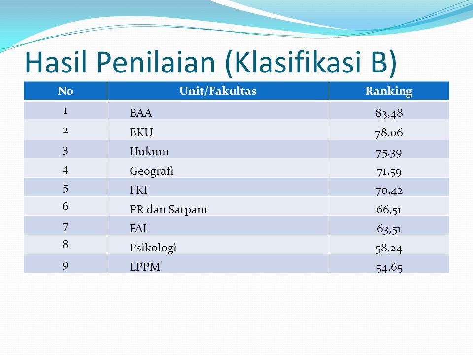 Hasil Penilaian (Klasifikasi B) NoUnit/FakultasRanking 1 BAA83,48 2 BKU78,06 3 Hukum75,39 4 Geografi71,59 5 FKI70,42 6 PR dan Satpam66,51 7 FAI63,51 8