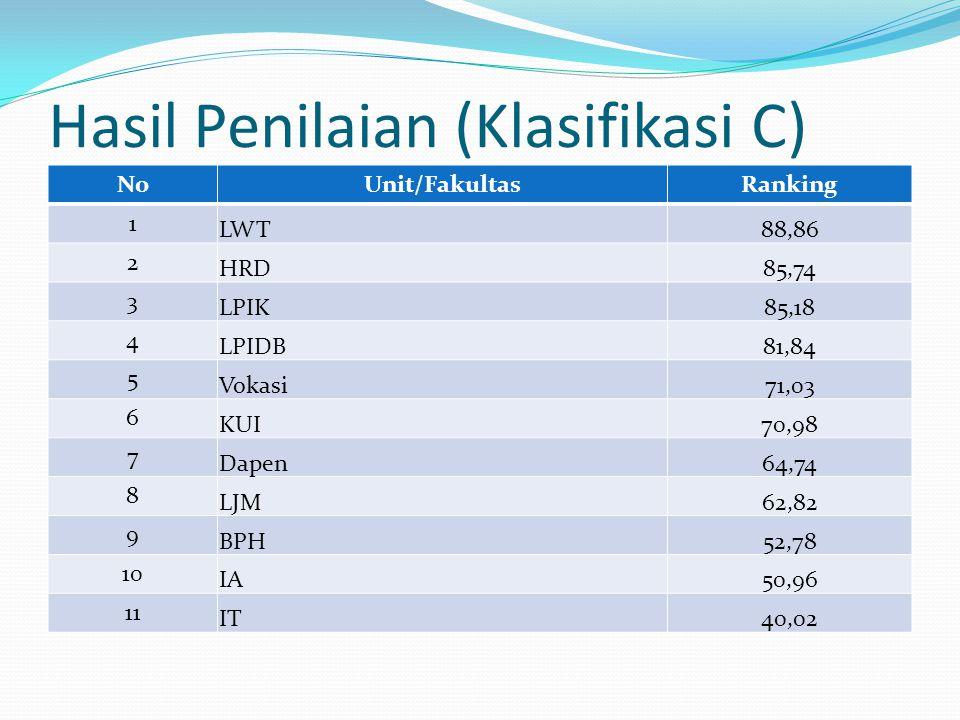 Hasil Penilaian (Klasifikasi C) NoUnit/FakultasRanking 1 LWT88,86 2 HRD85,74 3 LPIK85,18 4 LPIDB81,84 5 Vokasi71,03 6 KUI70,98 7 Dapen64,74 8 LJM62,82