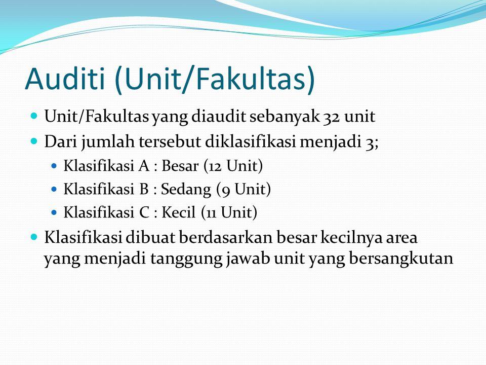 Auditi (Unit/Fakultas) Unit/Fakultas yang diaudit sebanyak 32 unit Dari jumlah tersebut diklasifikasi menjadi 3; Klasifikasi A : Besar (12 Unit) Klasi
