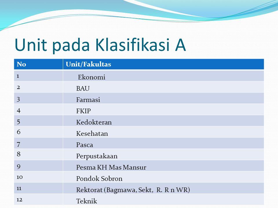 Unit pada Klasifikasi A NoUnit/Fakultas 1 Ekonomi 2 BAU 3 Farmasi 4 FKIP 5 Kedokteran 6 Kesehatan 7 Pasca 8 Perpustakaan 9 Pesma KH Mas Mansur 10 Pond