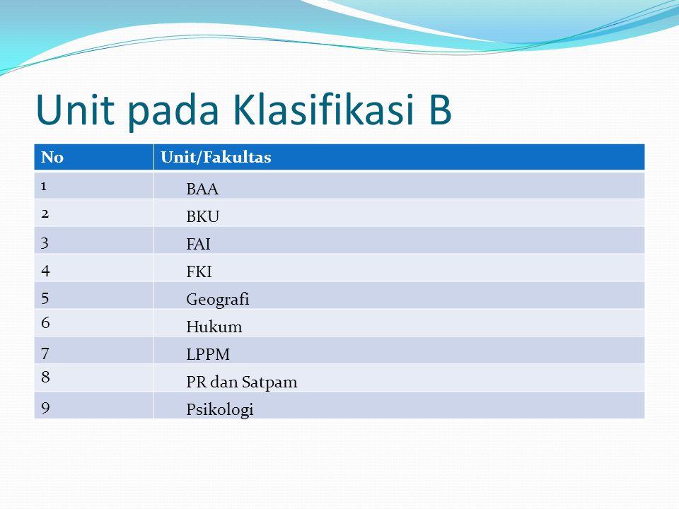 Unit pada Klasifikasi B NoUnit/Fakultas 1 BAA 2 BKU 3 FAI 4 FKI 5 Geografi 6 Hukum 7 LPPM 8 PR dan Satpam 9 Psikologi