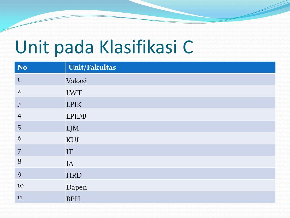 Unit pada Klasifikasi C NoUnit/Fakultas 1 Vokasi 2 LWT 3 LPIK 4 LPIDB 5 LJM 6 KUI 7 IT 8 IA 9 HRD 10 Dapen 11 BPH