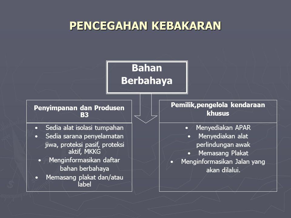 PENCEGAHAN KEBAKARAN Manajemen Keselamatan Kebakaran Gedung / MKKG (pasal 28 ) Manajemen Keselamatan Kebakaran Lingkungan (MKKL) Sistem Keselamatan Ke