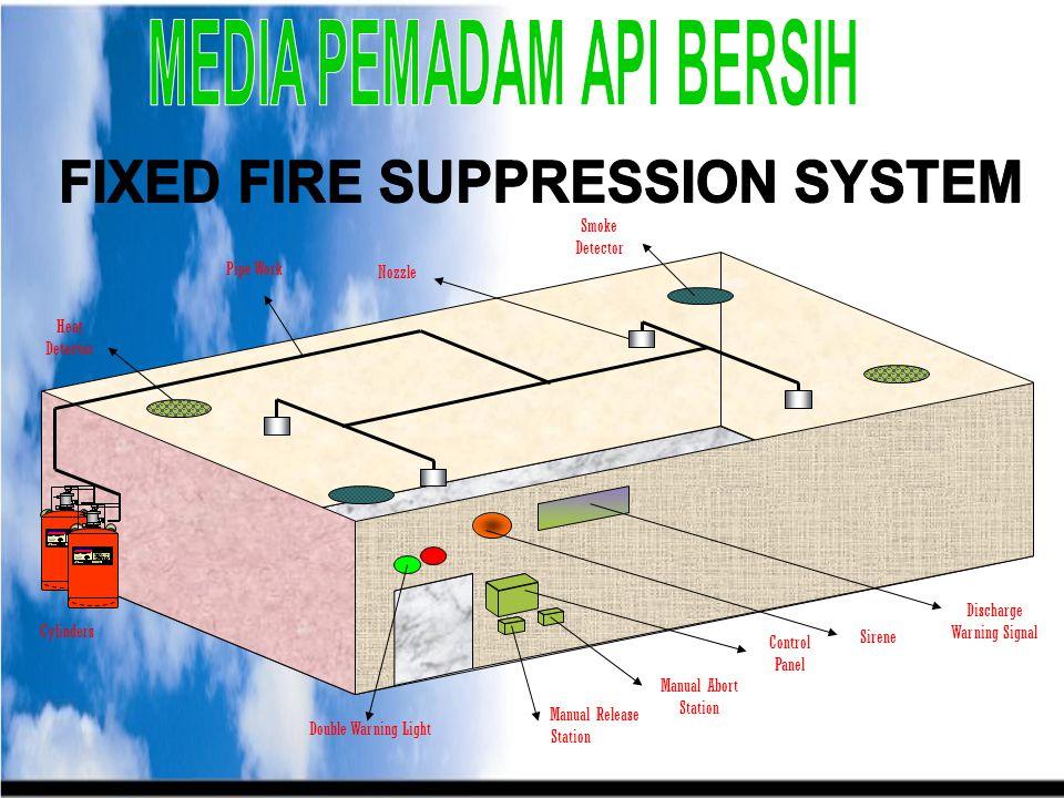 INTERCONECTION FIRE ALARM SYSTEM INTERCONECTION FIRE ALARM SYSTEM MCFA DETEKTOR KEBAKARAN LIFT Off POMPA HYDRANT supply daya AC Off PRESS FAN On SPRIN