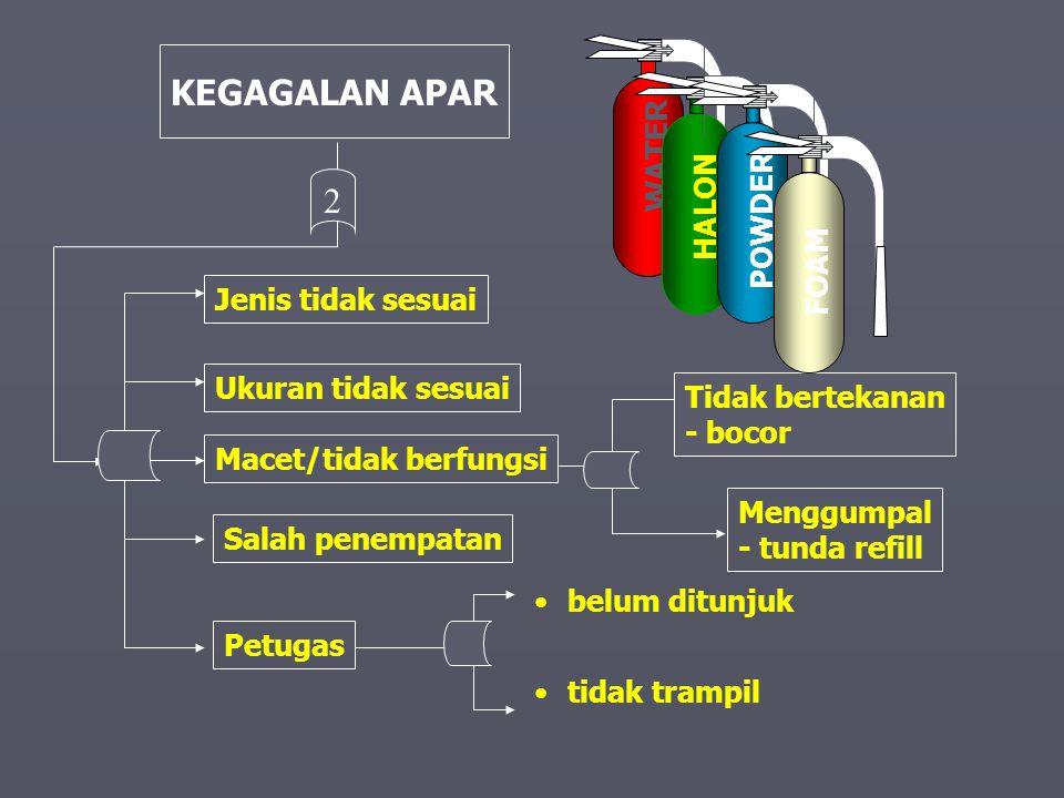 JENIS MEDIA PEMADAM JENIS BASAH - AIR - BUSA JENIS KERING - DRY POWDER - CO2 - CLEANT AGENT WATER HALON POWDER FOAM