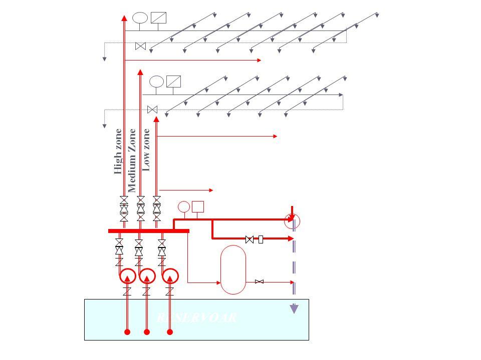 Standar tekanan pada nozle teringgi & terjauh : mak. (H1)= 7.0 kg/cm 2 min. (H3)= 4.5 kg/cm 2 Diuji dengan membuka 3 titik nozle : 1.Nozle terjauh 2.N