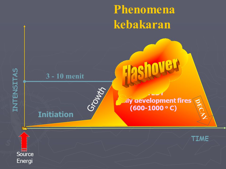 Penyebab Kebakaran Kompor 10 Lampu 11 Listrik 113 Rokok 4 Lainnya 72 Jumlah Kasus 210 PROSENTASE KEBAKARAN BERDASARKAN PENYEBAB JAK-TIM TAHUN 2012 LIS
