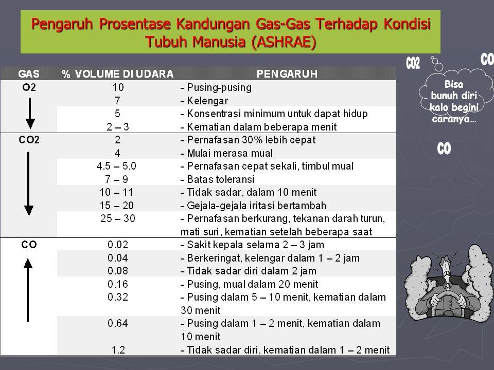 Pengaruh Prosentase Kandungan Gas-Gas Terhadap Kondisi Tubuh Manusia (ASHRAE) Bisa bunuh diri kalo begini caranya…