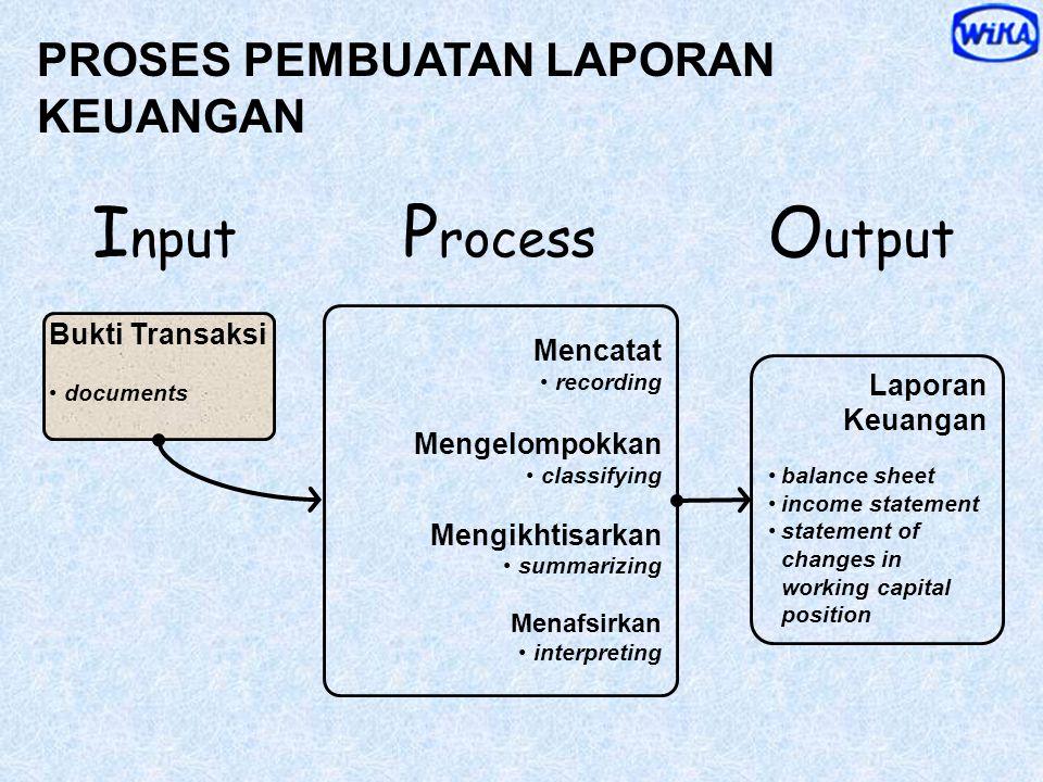 LAPORAN / IKHTISAR LABA RUGI ( Income Statement ) NERACA ( Balance Sheet ) PRESTASI Keuangan, selama PERIODE tertentu POSISI Keuangan pada SAAT terten