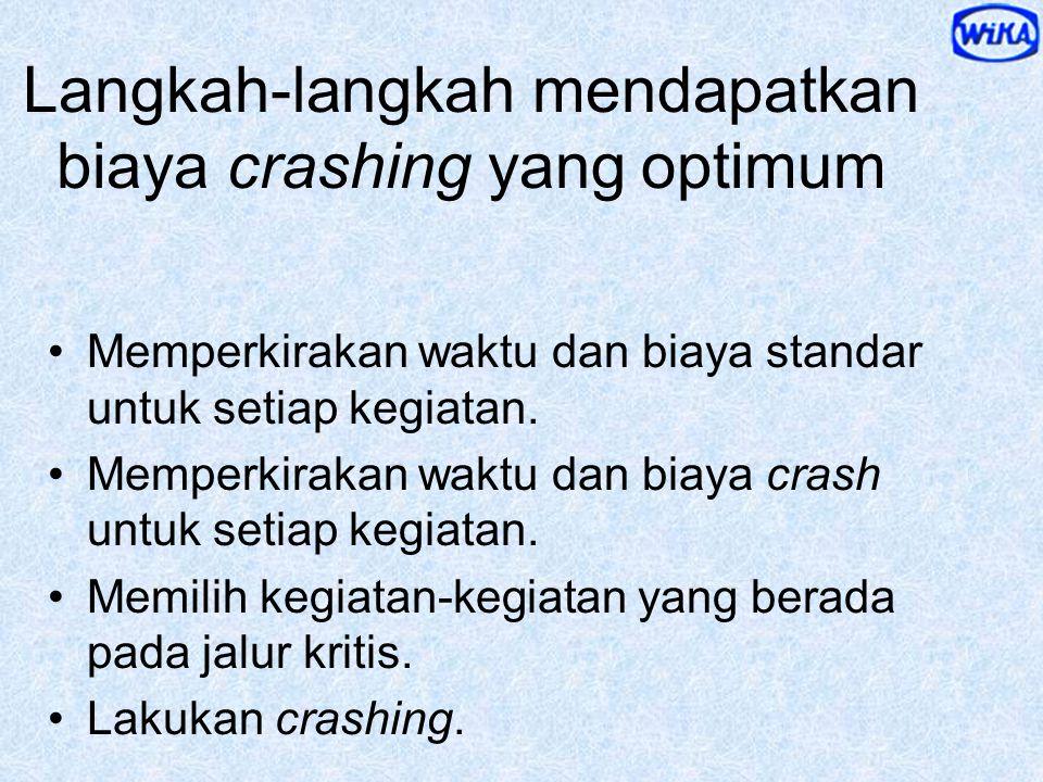 Agar mudah membuat keputusan crashing yang tepat, perlu diketahui: Waktu standar dan perkiraan waktu crash bagi setiap kegiatan. Biaya standar dan per