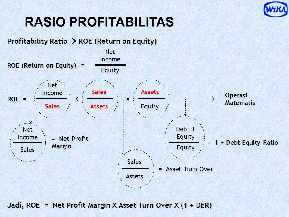 RASIO PROFITABILITAS  ROI Image Units Sold Price per Unit Market Share Net Sales 3.049 M  4.285 M Assets 2,655 M  4.133 M Net Sales 3.049 M  4.285