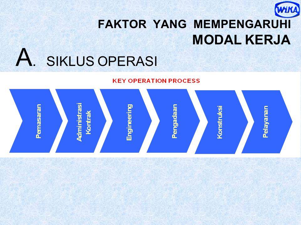 MODAL KERJA Dana, tidak termasuk investasi, yang diperlukan untuk kegiatan operasional Aktiva Lancar Utang Lancar Modal Kerja Bruto Modal Kerja Neto