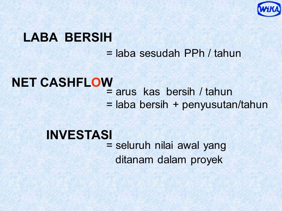 1.P ay B ack P eriod 2.D iscounted C ash F low metoda PENILAIAN KEUANGAN terhadap INVESTASI PBP NPV PI IRR N et P resent V alue P rofitability I ndex