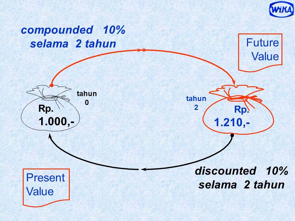 Perbedaan Nilai Uang karena Perbedaan Waktu VALUE OF TIME