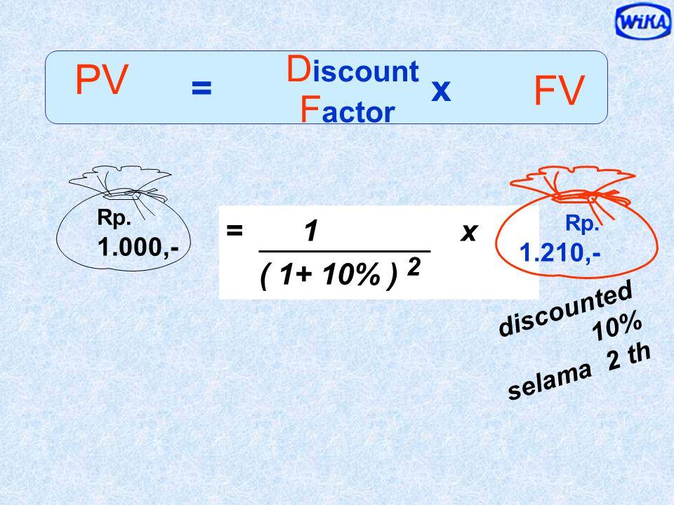 Future Value Present Value Rp. 1.000,- tahun 0 Rp. 1.210,- tahun 2 compounded 10% selama 2 tahun discounted 10% selama 2 tahun