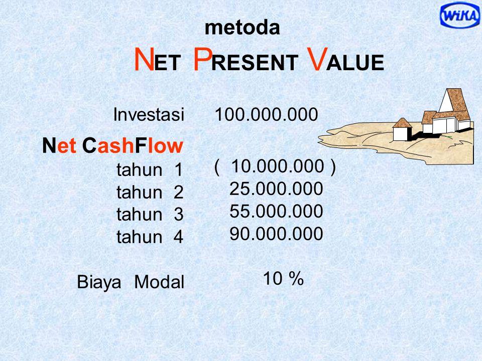 = x = 1 x ( 1+ 10% ) 2 d i s c o u n t e d 1 0 % s e l a m a 2 t h FV PV Rp. 1.000,- Rp. 1.210,- D iscount F actor