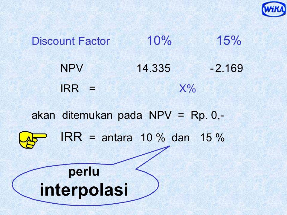 Pada i berapa NPV = Rp. 0,- ? 1 - 10.000 0,909 = - 9.090 2 25.000 0,826 = 20.650 3 55.000 0,751 = 41.305 4 55.000 0,683 = 61.470 PV Net CashFlow = 114