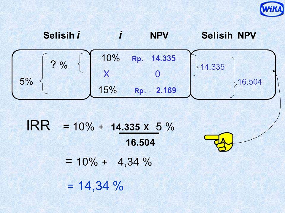 Discount Factor 10% 15% NPV 14.335 - 2.169 IRR= X% akan ditemukanpada NPV = Rp. 0,- perlu interpolasi IRR = antara 10 % dan 15 %