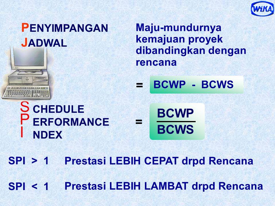 Biaya Realisasi > Anggaran BCWP ACWP CPI > 1 CPI < 1 Biaya Realisasi < Anggaran = OST ERFORMANCE NDEX C P I P ENYIMPANGAN B IAYA Selisih Biaya antara
